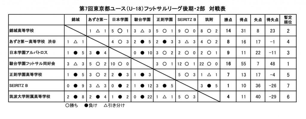 2部・対戦表