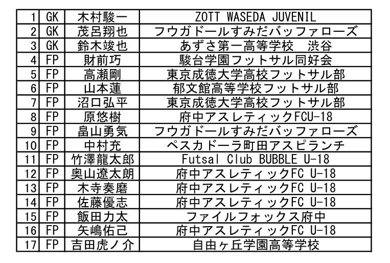 東京都U-18選抜メンバー