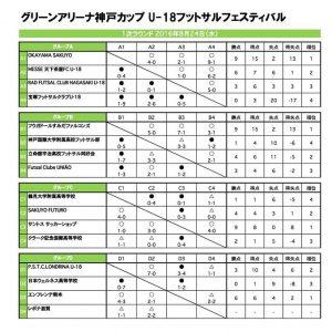 1次ラウンド(画像元:神戸アスリートタウンクラブ)